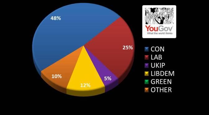UKIP CRASHES TO 5%