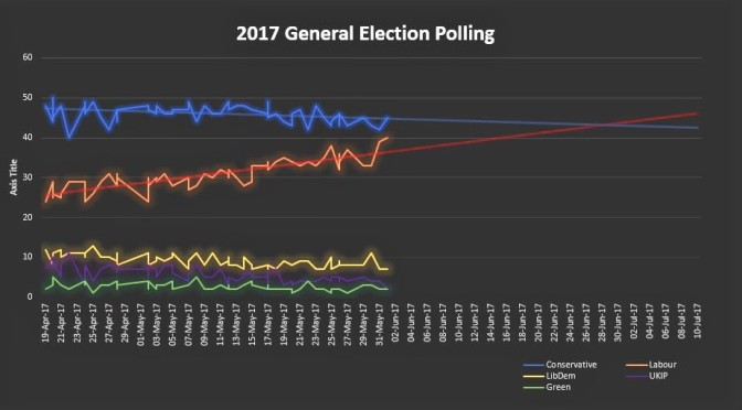 Labour Would Win a 30 June Election